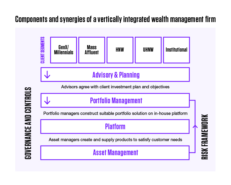 Components and synergies of a vertically integrated wealth management firm