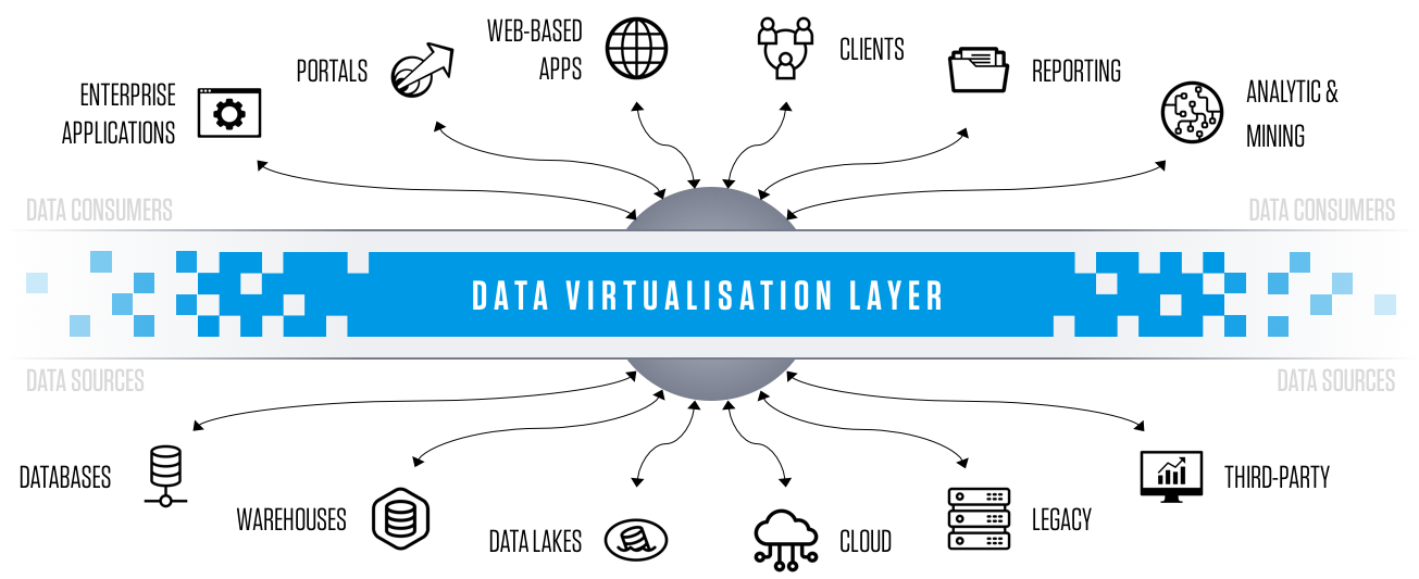 Data virtualisation layer image