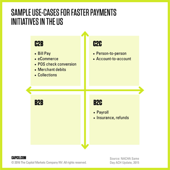 Sample use-cases for faster payment initiatives in the US