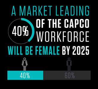 40% of the Capco workforce will be female by 2025