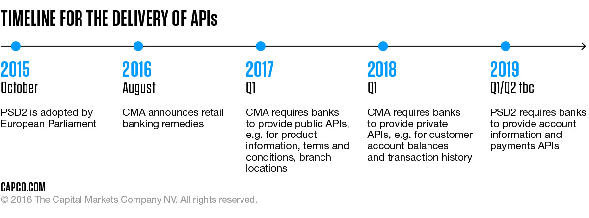 CMA plus PSD2 equals API a Solution for Open Banking